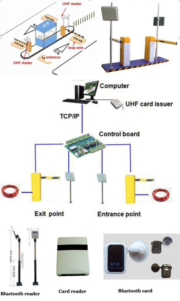 ลูปดีเทคเตอร์ Loop Detector for Barrier Gate Car Parking N3000 บอร์ดควบคุม